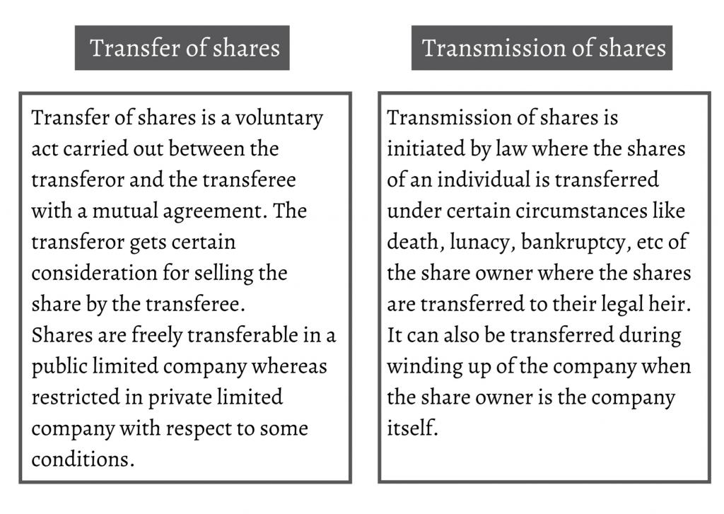 Transfer of shares/ Transmission of shares/ Transfer & transmission of share